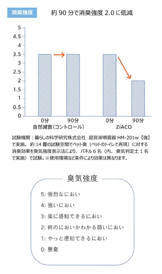 ZiACOのウイルス消臭効果実証実験